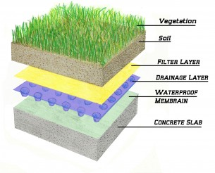 green-roof-layers-with-captions