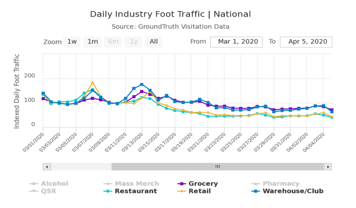 foot traffic to businesses