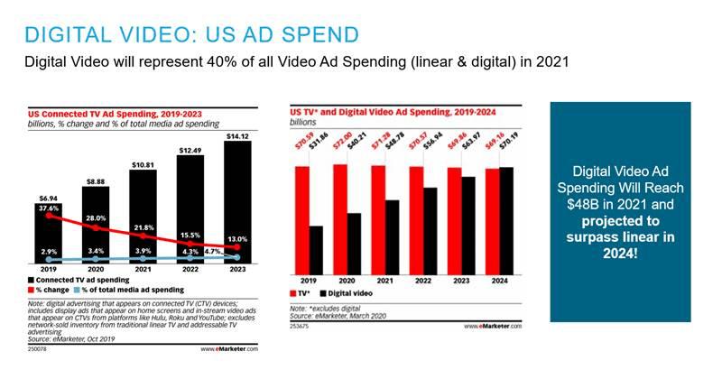 digital video ad spend slide
