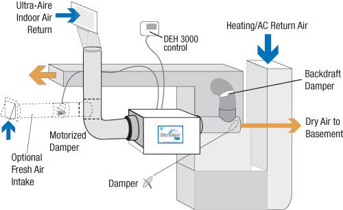 installing a wholehouse dehumidifier the right way  pv