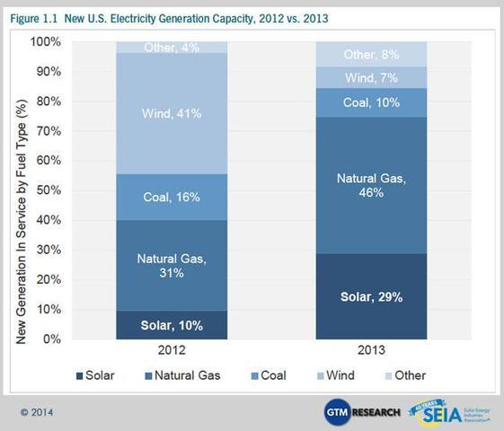 Rooftop solar market grows hotter and hotter - Image 1