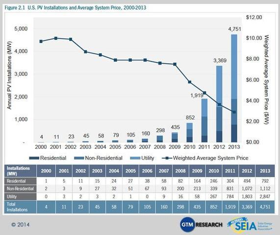 Rooftop solar market grows hotter and hotter - Image 2